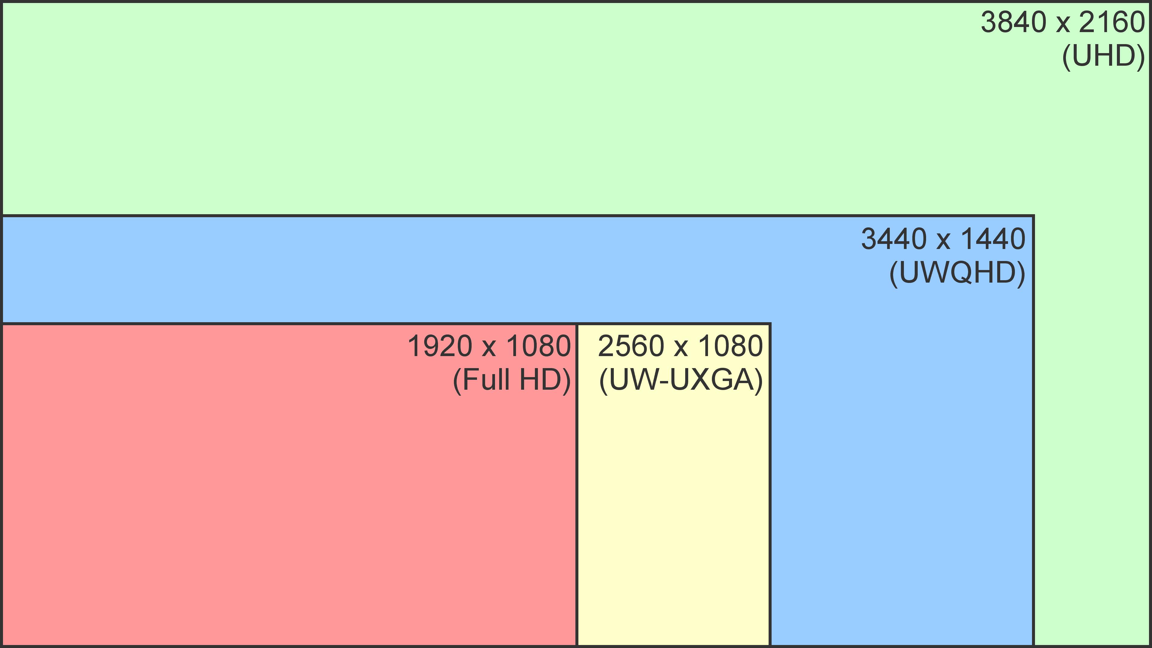 Curved-Monitor - Auflösungen im Vergleich - Resolution Comparison, Full HD, UW-UXGA, UWQHD, UHD, 4K